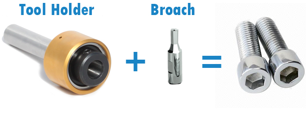 How Rotary Broaching Works By Polygon Solutions