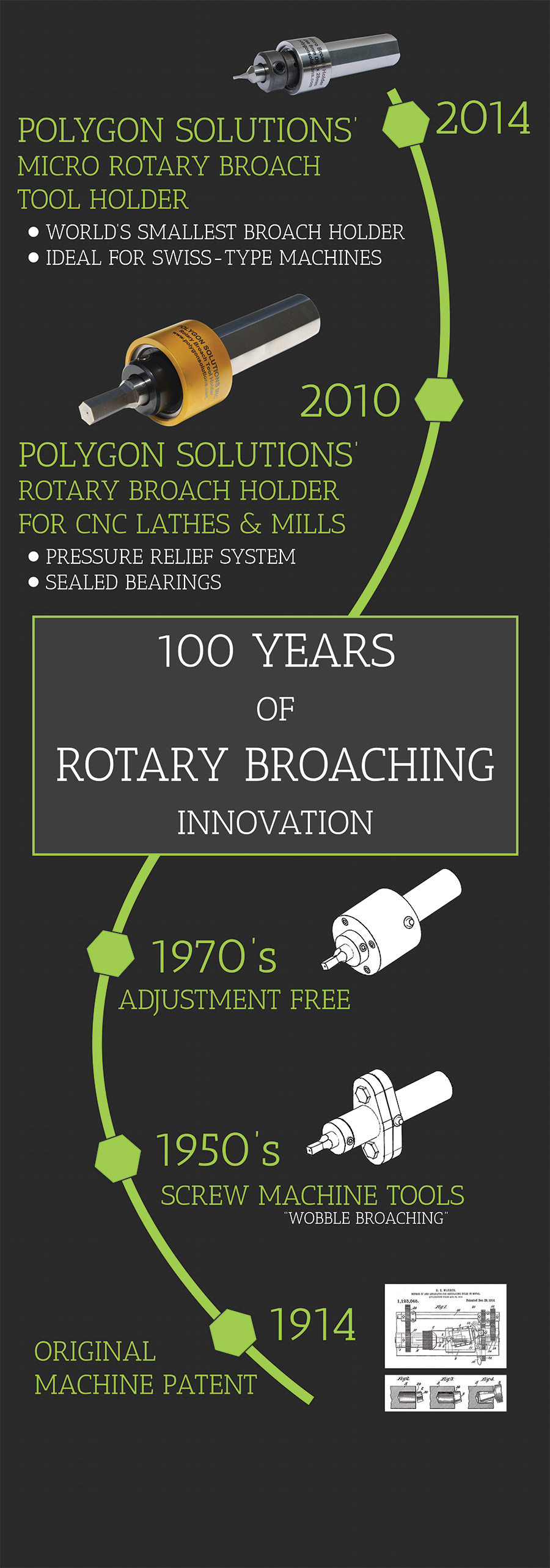 100 Years of Rotary Broaching Innovation